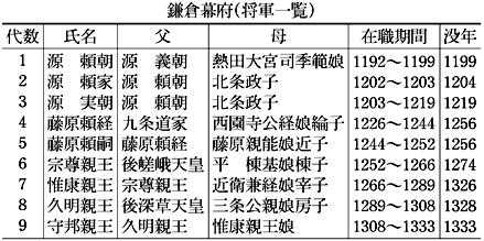 かまくら‐ばくふ【鎌倉幕府】 - 広辞苑無料検索